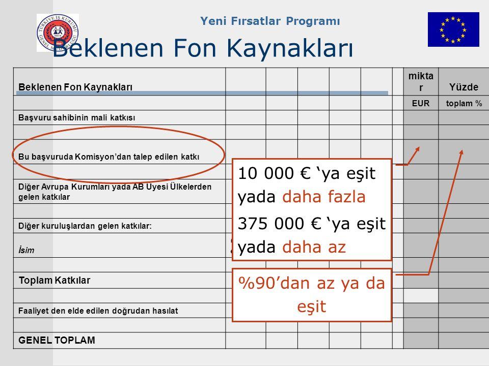 Yeni Fırsatlar Programı Beklenen Fon Kaynakları mikta rYüzde EURtoplam % Başvuru sahibinin mali katkısı Bu başvuruda Komisyon'dan talep edilen katkı Diğer Avrupa Kurumları yada AB Üyesi Ülkelerden gelen katkılar Diğer kuruluşlardan gelen katkılar: İsim Conditi ons Toplam Katkılar Faaliyet den elde edilen doğrudan hasılat GENEL TOPLAM 10 000 € 'ya eşit yada daha fazla 375 000 € 'ya eşit yada daha az %90'dan az ya da eşit