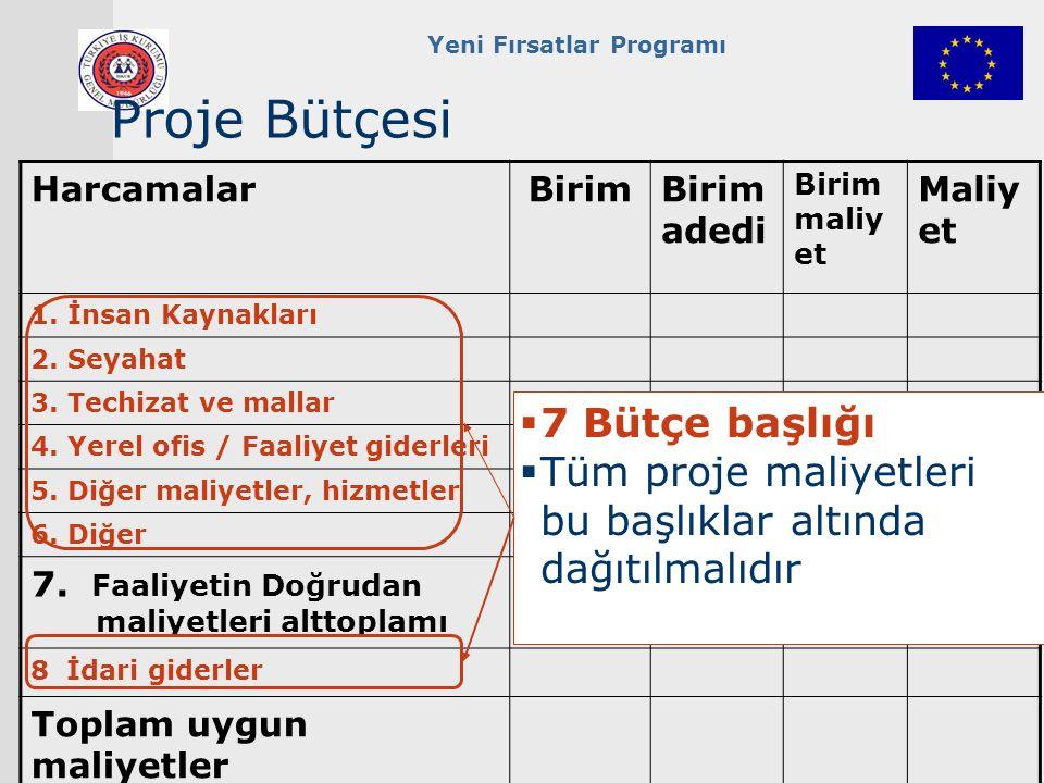 Yeni Fırsatlar Programı Proje Bütçesi HarcamalarBirimBirim adedi Birim maliy et Maliye t 1.