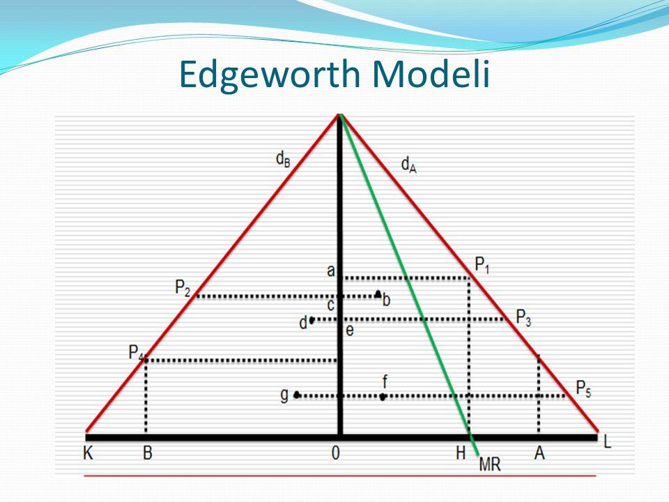 Edgeworth Modeli