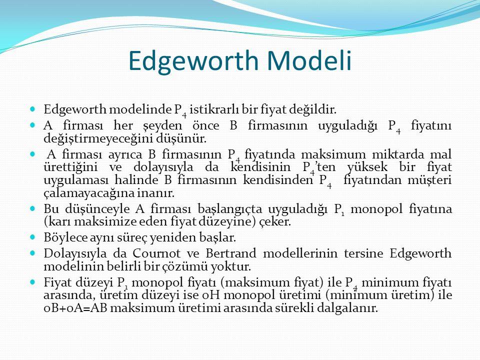 Edgeworth Modeli Edgeworth modelinde P 4 istikrarlı bir fiyat değildir. A firması her şeyden önce B firmasının uyguladığı P 4 fiyatını değiştirmeyeceğ