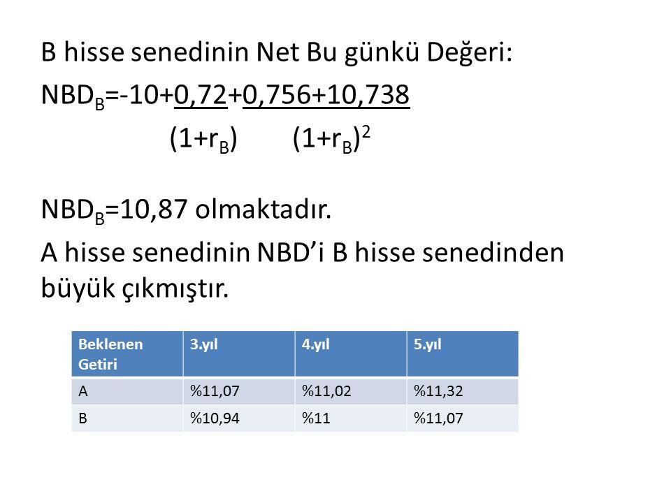 B hisse senedinin Net Bu günkü Değeri: NBD B =-10+0,72+0,756+10,738 (1+r B ) (1+r B ) 2 NBD B =10,87 olmaktadır. A hisse senedinin NBD'i B hisse sened