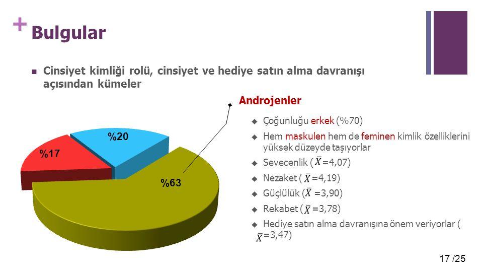 17 /25 + Bulgular Cinsiyet kimliği rolü, cinsiyet ve hediye satın alma davranışı açısından kümeler Androjenler  Çoğunluğu erkek (%70)  Hem maskulen hem de feminen kimlik özelliklerini yüksek düzeyde taşıyorlar  Sevecenlik ( =4,07)  Nezaket ( =4,19)  Güçlülük ( =3,90)  Rekabet ( =3,78)  Hediye satın alma davranışına önem veriyorlar ( =3,47)