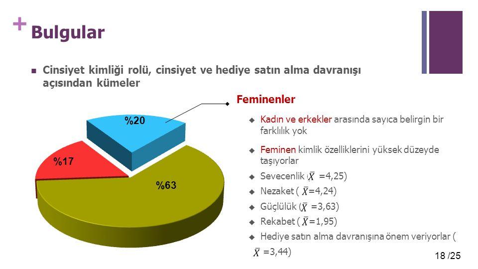 18 /25 + Bulgular Cinsiyet kimliği rolü, cinsiyet ve hediye satın alma davranışı açısından kümeler Feminenler  Kadın ve erkekler arasında sayıca belirgin bir farklılık yok  Feminen kimlik özelliklerini yüksek düzeyde taşıyorlar  Sevecenlik ( =4,25)  Nezaket ( =4,24)  Güçlülük ( =3,63)  Rekabet ( =1,95)  Hediye satın alma davranışına önem veriyorlar ( =3,44)