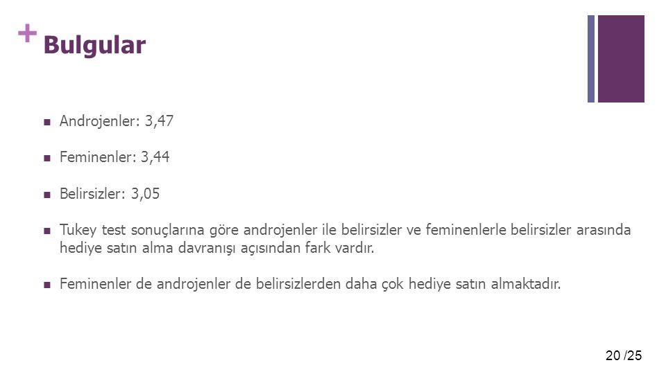 20 /25 + Bulgular Androjenler: 3,47 Feminenler: 3,44 Belirsizler: 3,05 Tukey test sonuçlarına göre androjenler ile belirsizler ve feminenlerle belirsizler arasında hediye satın alma davranışı açısından fark vardır.