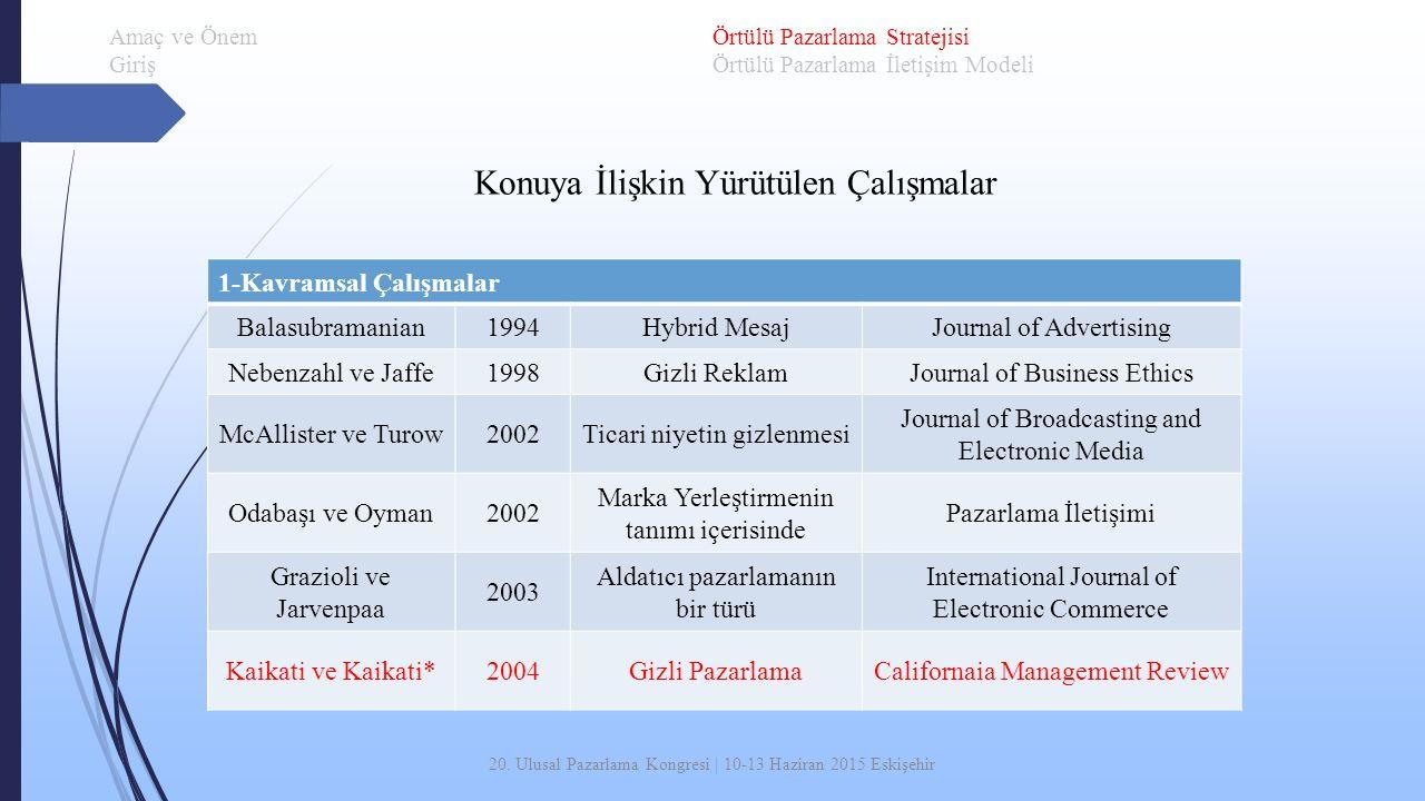 20. Ulusal Pazarlama Kongresi | 10-13 Haziran 2015 Eskişehir Amaç ve Önem Giriş Örtülü Pazarlama Stratejisi Örtülü Pazarlama İletişim Modeli 1-Kavrams