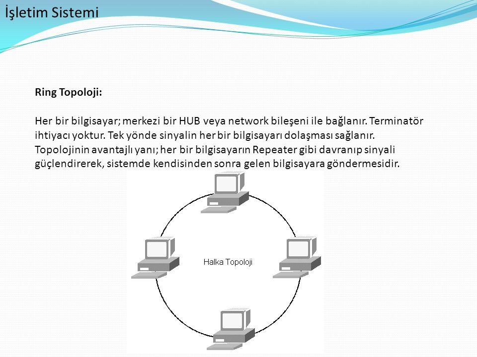 İşletim Sistemi Ring Topoloji: Her bir bilgisayar; merkezi bir HUB veya network bileşeni ile bağlanır. Terminatör ihtiyacı yoktur. Tek yönde sinyalin