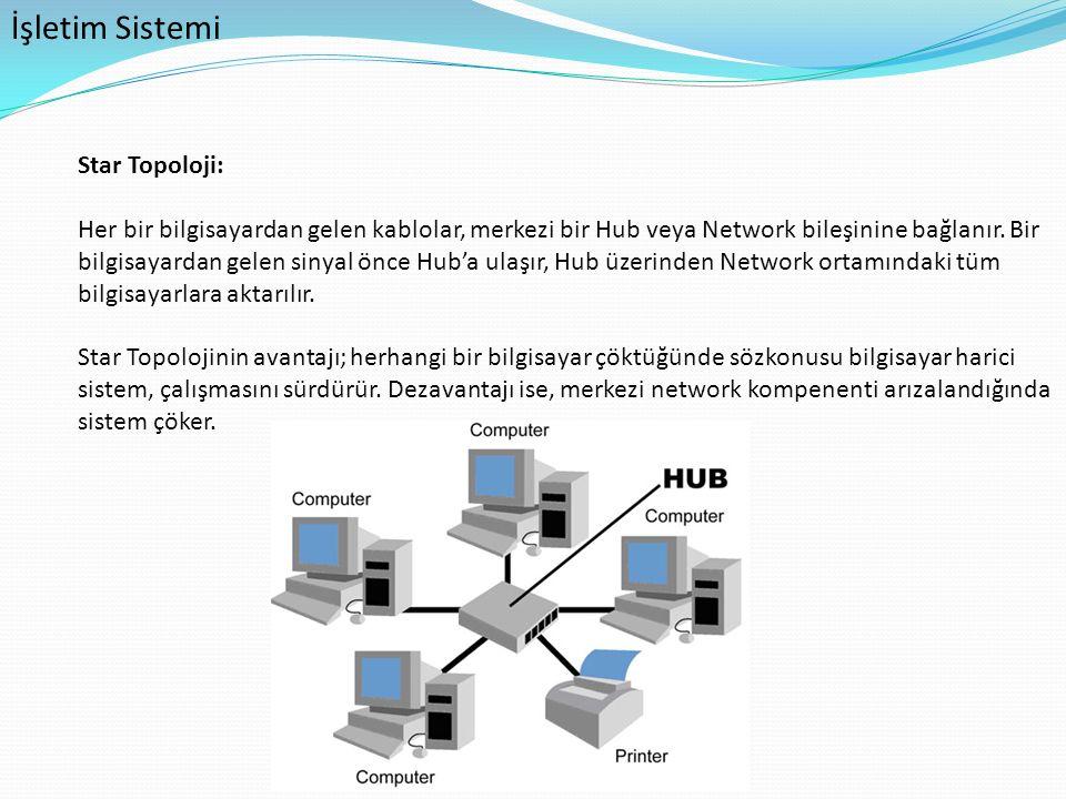 İşletim Sistemi Star Topoloji: Her bir bilgisayardan gelen kablolar, merkezi bir Hub veya Network bileşinine bağlanır. Bir bilgisayardan gelen sinyal