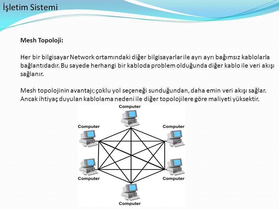 İşletim Sistemi Mesh Topoloji: Her bir bilgisayar Network ortamındaki diğer bilgisayarlar ile ayrı ayrı bağımsız kablolarla bağlantıdadır. Bu sayede h