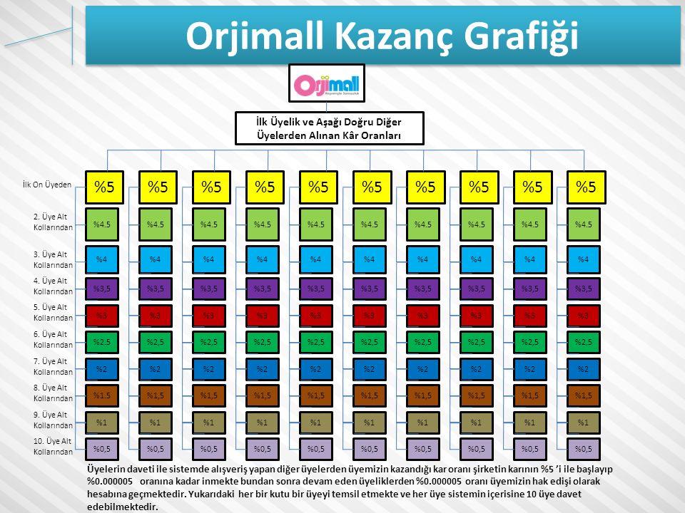 Orjimall Kazanç Grafiği %4.5 %5 %4.5 %4 %3,5 %3 %2.5%2,5 %2 %1.5%1,5 %1 %0,5 2.