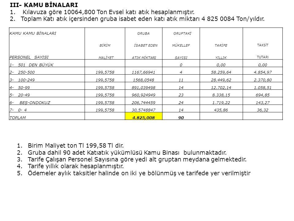 III- KAMU BİNALARI 1.Kılavuza göre 10064,800 Ton Evsel katı atık hesaplanmıştır.