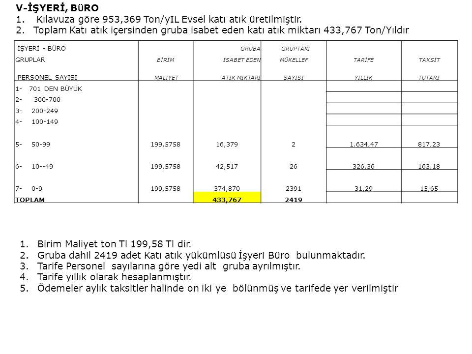V-İŞYERİ, B Ü RO 1.Kılavuza göre 953,369 Ton/yIL Evsel katı atık üretilmiştir.