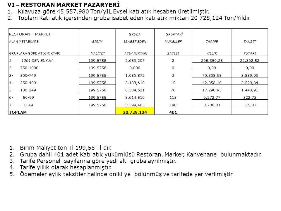 VI – RESTORAN MARKET PAZARYERİ 1.Kılavuza göre 45 557,980 Ton/yIL Evsel katı atık hesaben üretilmiştir.