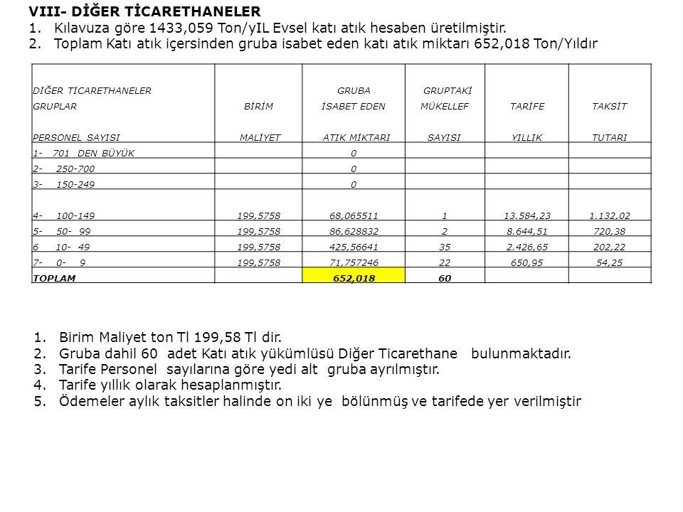 VIII- DİĞER TİCARETHANELER 1.Kılavuza göre 1433,059 Ton/yIL Evsel katı atık hesaben üretilmiştir.