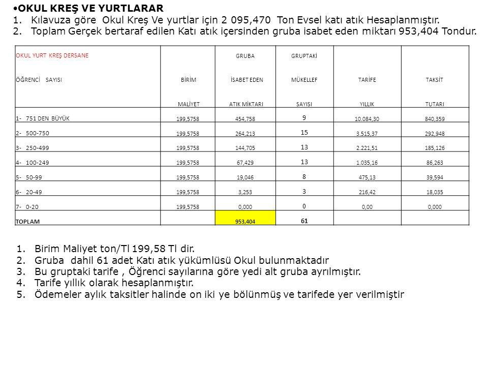 OKUL KREŞ VE YURTLARAR 1.Kılavuza göre Okul Kreş Ve yurtlar için 2 095,470 Ton Evsel katı atık Hesaplanmıştır.