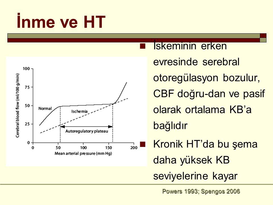 Powers 1993; Spengos 2006 İskeminin erken evresinde serebral otoregülasyon bozulur, CBF doğru-dan ve pasif olarak ortalama KB'a bağlıdır Kronik HT'da
