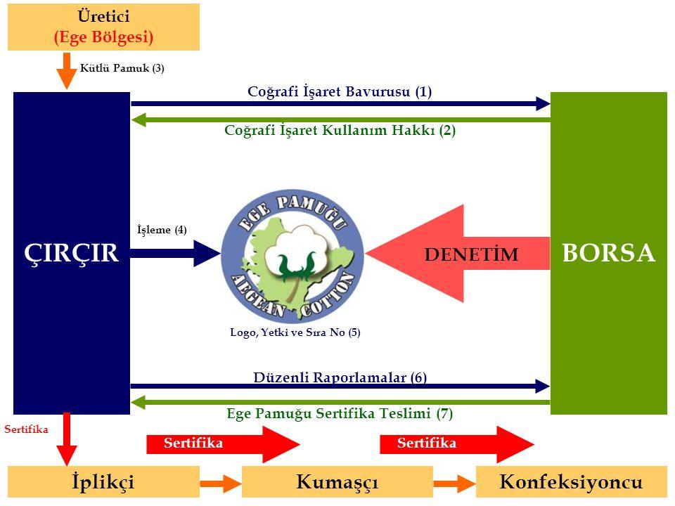 BORSA Üretici (Ege Bölgesi) Kütlü Pamuk (3) Coğrafi İşaret Bavurusu (1) Coğrafi İşaret Kullanım Hakkı (2) DENETİM ÇIRÇIR Ege Pamuğu Sertifika Teslimi (7) Düzenli Raporlamalar (6) Logo, Yetki ve Sıra No (5) İplikçi Sertifika İşleme (4) Kumaşçı Konfeksiyoncu Sertifika