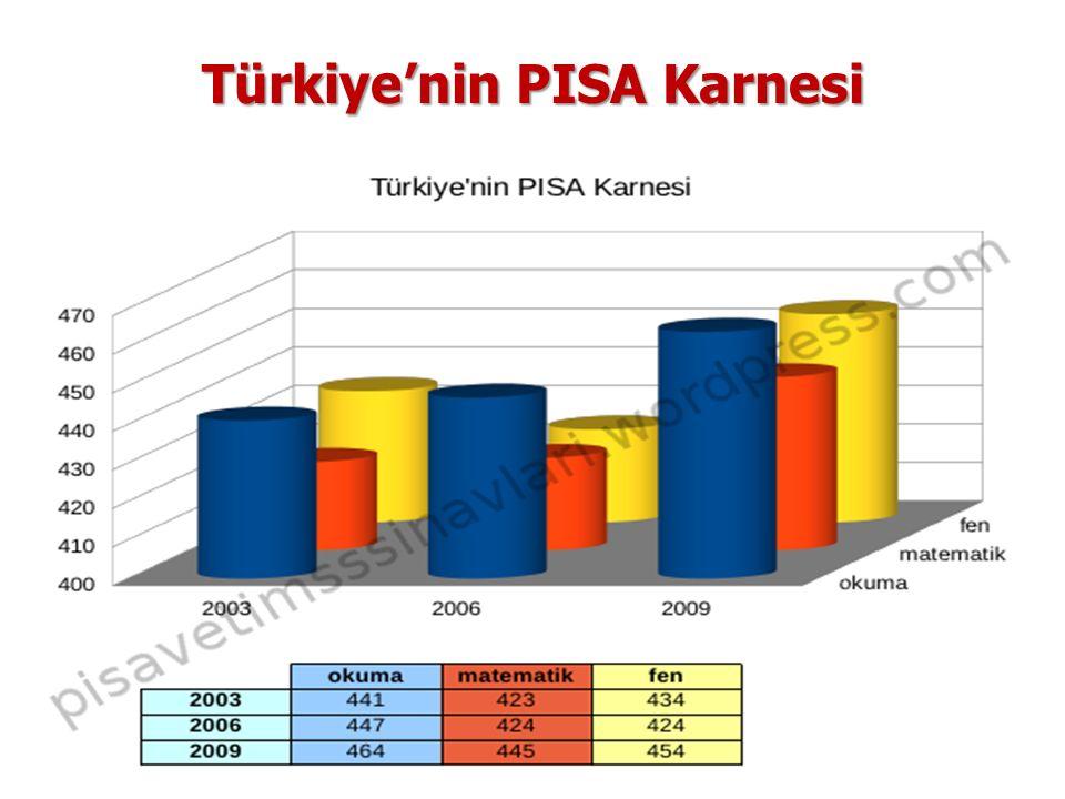 Türkiye'nin PISA Karnesi