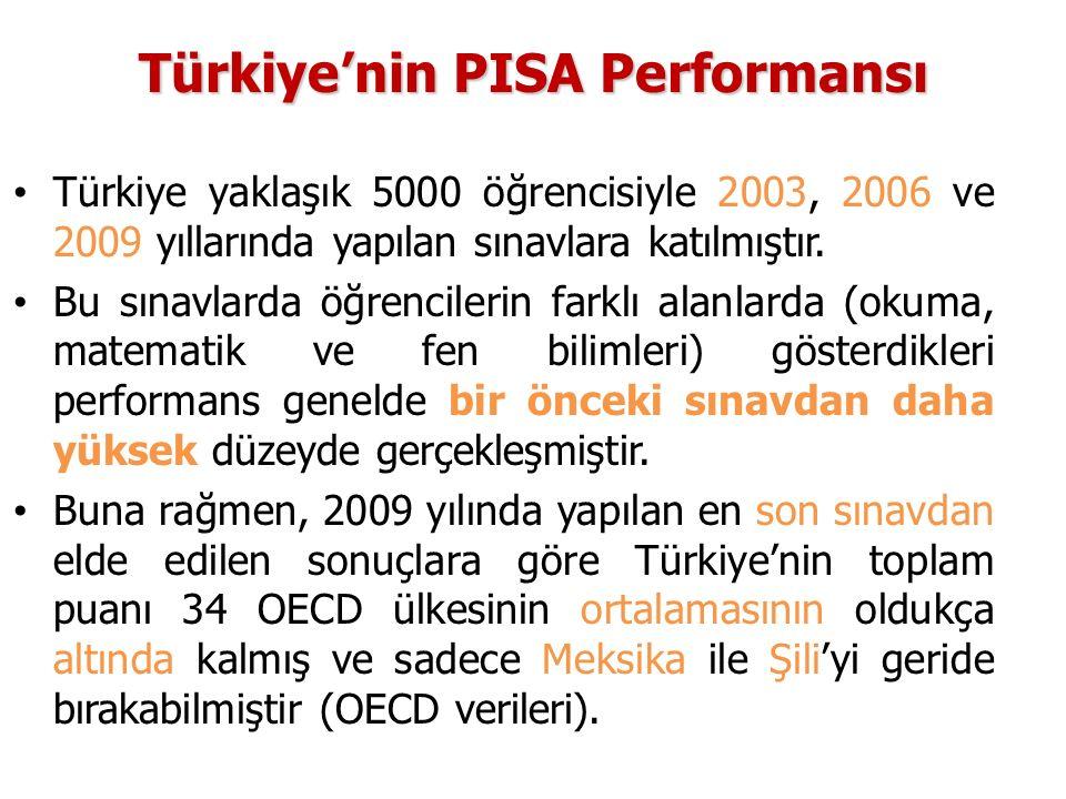 Türkiye'nin PISA Performansı Türkiye yaklaşık 5000 öğrencisiyle 2003, 2006 ve 2009 yıllarında yapılan sınavlara katılmıştır. Bu sınavlarda öğrencileri