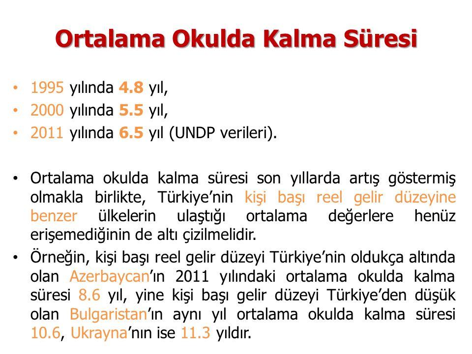 Ortalama Okulda Kalma Süresi 1995 yılında 4.8 yıl, 2000 yılında 5.5 yıl, 2011 yılında 6.5 yıl (UNDP verileri). Ortalama okulda kalma süresi son yıllar