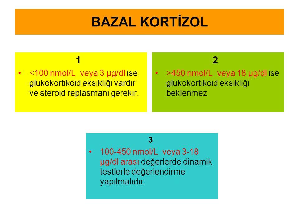 BAZAL KORTİZOL 1 <100 nmol/L veya 3 μg/dl ise glukokortikoid eksikliği vardır ve steroid replasmanı gerekir. 2 >450 nmol/L veya 18 μg/dl ise glukokort