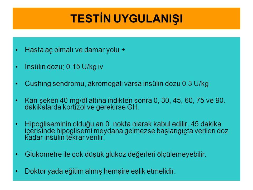 TESTİN UYGULANIŞI Hasta aç olmalı ve damar yolu + İnsülin dozu; 0.15 U/kg iv Cushing sendromu, akromegali varsa insülin dozu 0.3 U/kg Kan şekeri 40 mg/dl altına indikten sonra 0, 30, 45, 60, 75 ve 90.