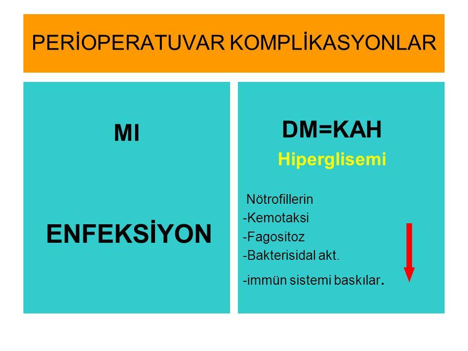 PERİOPERATUVAR KOMPLİKASYONLAR MI ENFEKSİYON DM=KAH Hiperglisemi Nötrofillerin -Kemotaksi -Fagositoz -Bakterisidal akt.