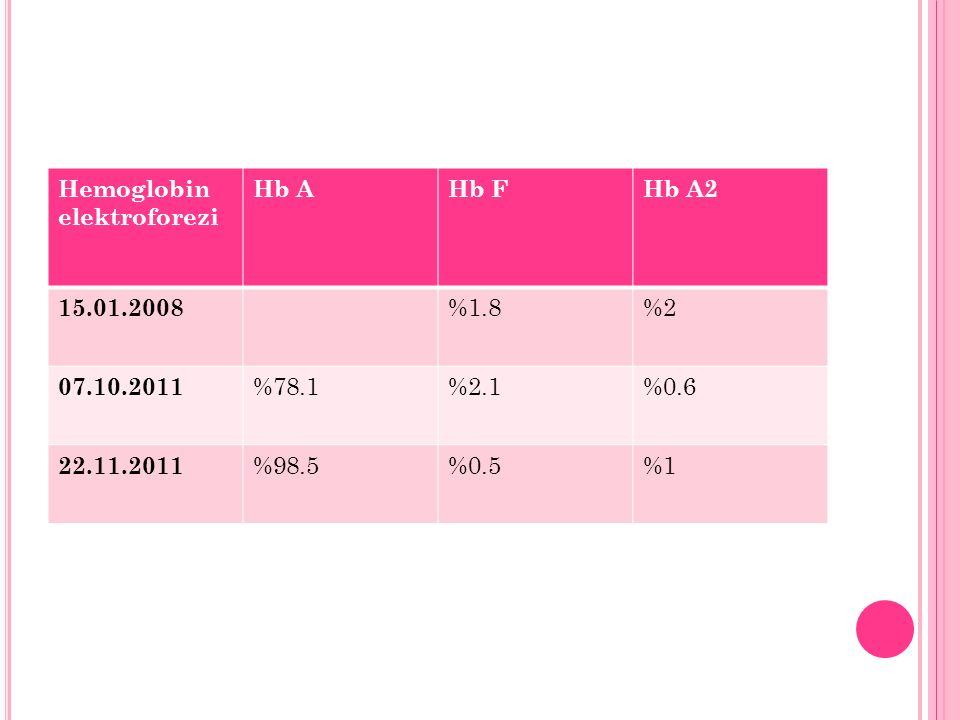 Hemoglobin elektroforezi Hb AHb FHb A2 15.01.2008 %1.8%2 07.10.2011 %78.1%2.1%0.6 22.11.2011 %98.5%0.5%1