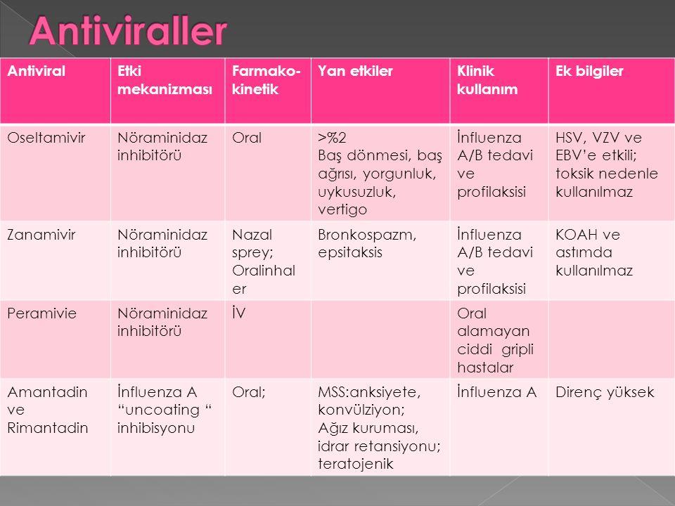 AntiviralEtki mekanizması Farmako- kinetik Yan etkilerKlinik kullanım Ek bilgiler OseltamivirNöraminidaz inhibitörü Oral>%2 Baş dönmesi, baş ağrısı, y
