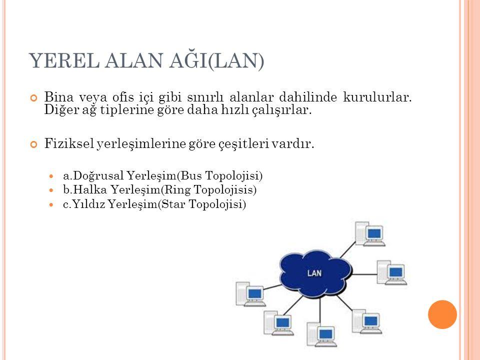 YEREL ALAN AĞI(LAN) Bina veya ofis içi gibi sınırlı alanlar dahilinde kurulurlar. Diğer ağ tiplerine göre daha hızlı çalışırlar. Fiziksel yerleşimleri