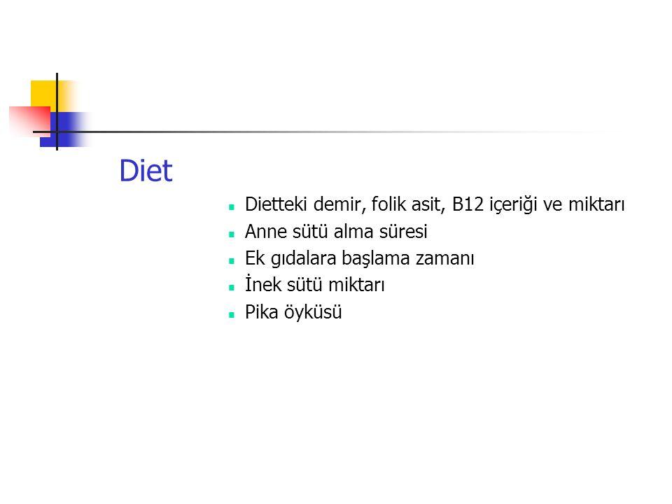 Diet Dietteki demir, folik asit, B12 içeriği ve miktarı Anne sütü alma süresi Ek gıdalara başlama zamanı İnek sütü miktarı Pika öyküsü