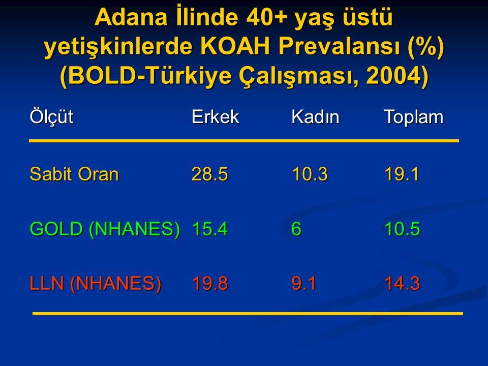 Adana İlinde 40+ yaş üstü yetişkinlerde KOAH Prevalansı (%) (BOLD-Türkiye Çalışması, 2004) ÖlçütErkekKadınToplam Sabit Oran GOLD (NHANES) LLN (NHANES) 28.515.419.810.369.119.110.514.3