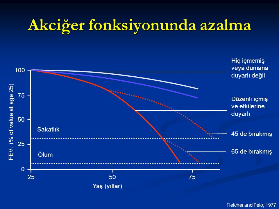 Akciğer fonksiyonunda azalma Fletcher and Peto, 1977 Hiç içmemiş veya dumana duyarlı değil 65 de bırakmış 45 de bırakmış FEV 1 (% of value at age 25) 255075 Sakatlık Ölüm Yaş (yıllar) Düzenli içmiş ve etkilerine duyarlı 100 75 50 25 0