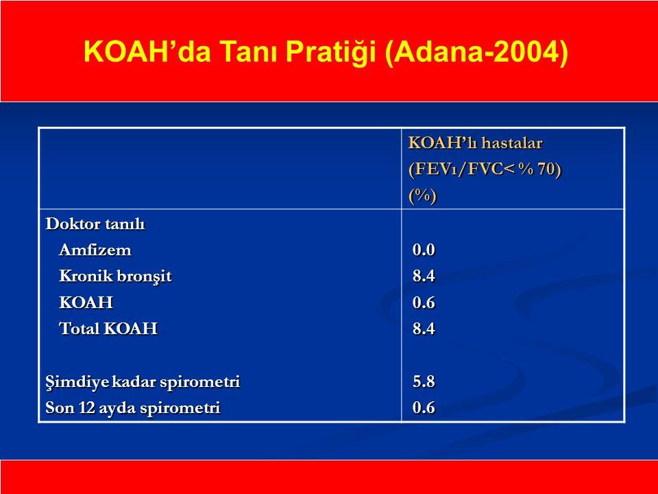 KOAH'da Tanı Pratiği (Adana-2004) KOAH'lı hastalar (FEVı/FVC< % 70) (%) Doktor tanılı Amfizem Amfizem Kronik bronşit Kronik bronşit KOAH KOAH Total KOAH Total KOAH Şimdiye kadar spirometri Son 12 ayda spirometri 0.0 0.0 8.4 8.4 0.6 0.6 8.4 8.4 5.8 5.8 0.6 0.6