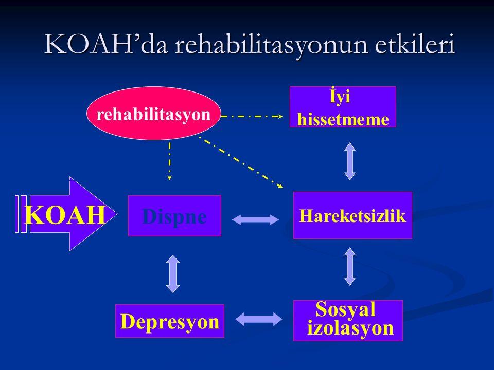 KOAH KOAH'da rehabilitasyonun etkileri Dispne Hareketsizlik İyi hissetmeme Sosyal izolasyon Depresyon rehabilitasyon