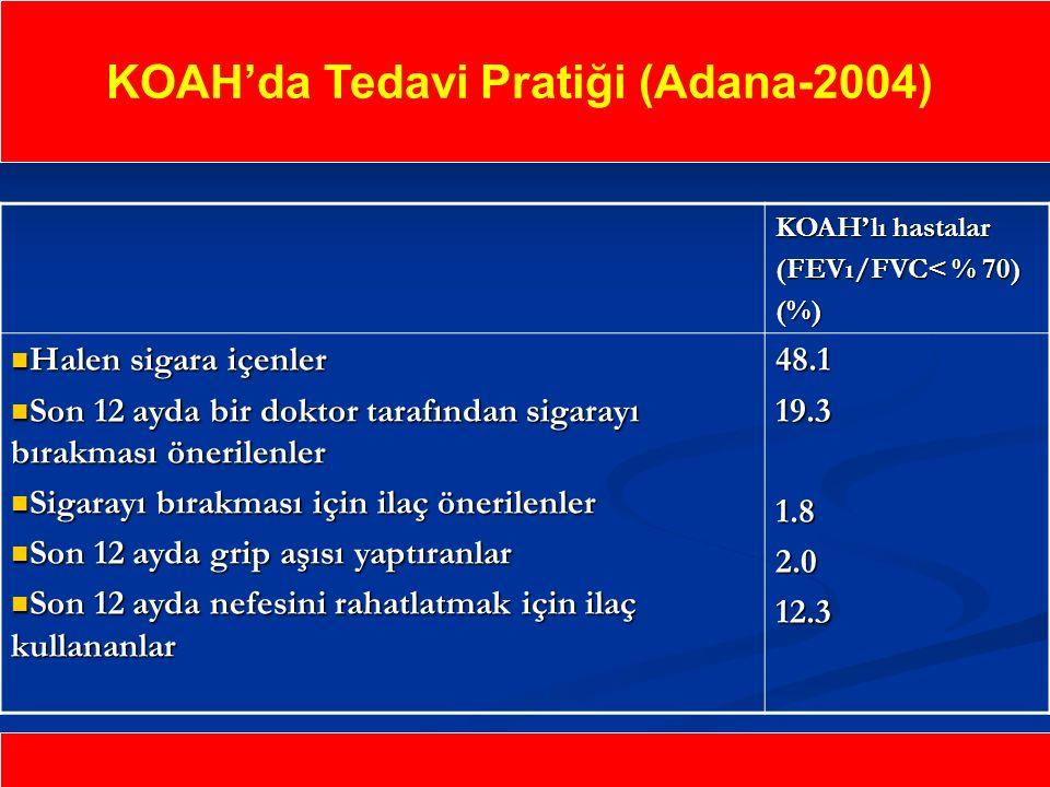 KOAH'da Tedavi Pratiği (Adana-2004) KOAH'lı hastalar (FEVı/FVC< % 70) (%) Halen sigara içenler Halen sigara içenler Son 12 ayda bir doktor tarafından sigarayı bırakması önerilenler Son 12 ayda bir doktor tarafından sigarayı bırakması önerilenler Sigarayı bırakması için ilaç önerilenler Sigarayı bırakması için ilaç önerilenler Son 12 ayda grip aşısı yaptıranlar Son 12 ayda grip aşısı yaptıranlar Son 12 ayda nefesini rahatlatmak için ilaç kullananlar Son 12 ayda nefesini rahatlatmak için ilaç kullananlar 48.119.31.82.012.3