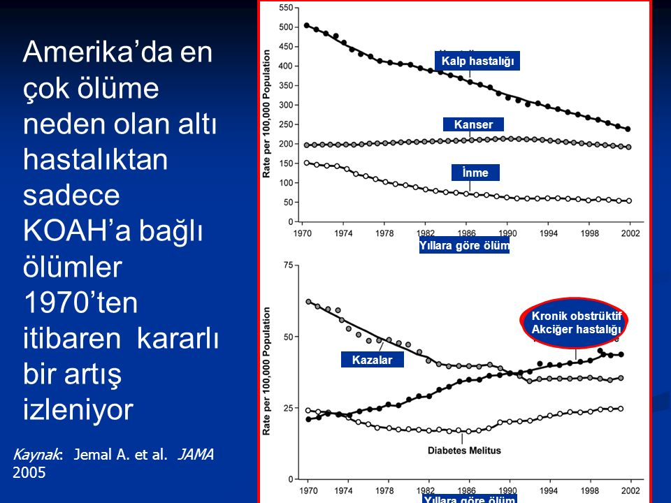 8 Amerika'da en çok ölüme neden olan altı hastalıktan sadece KOAH'a bağlı ölümler 1970'ten itibaren kararlı bir artış izleniyor Kaynak: Jemal A.