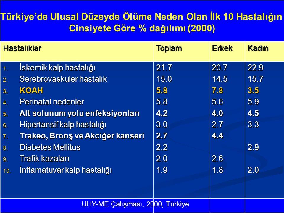 Türkiye'de Ulusal Düzeyde Ölüme Neden Olan İlk 10 Hastalığın Cinsiyete Göre % dağılımı (2000) HastalıklarToplamErkekKadın 1.