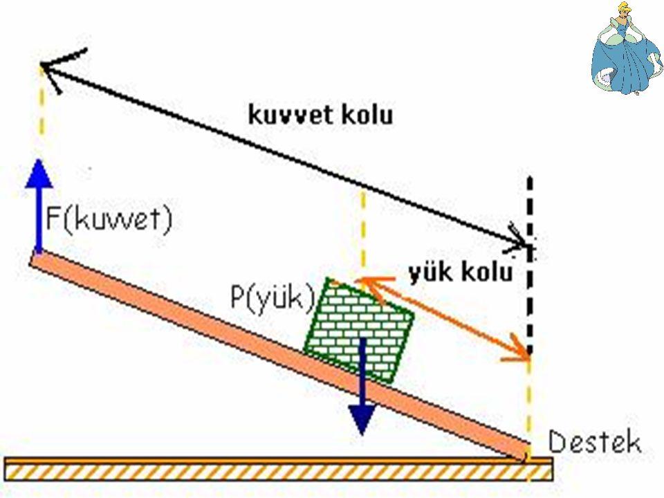 TEK TARAFLI KALDIRAÇLAR Desteğin uçta,yük ve kuvvetin diğer tarafta olduğu kaldıraçlara tek taraflı kaldıraçlar denir.