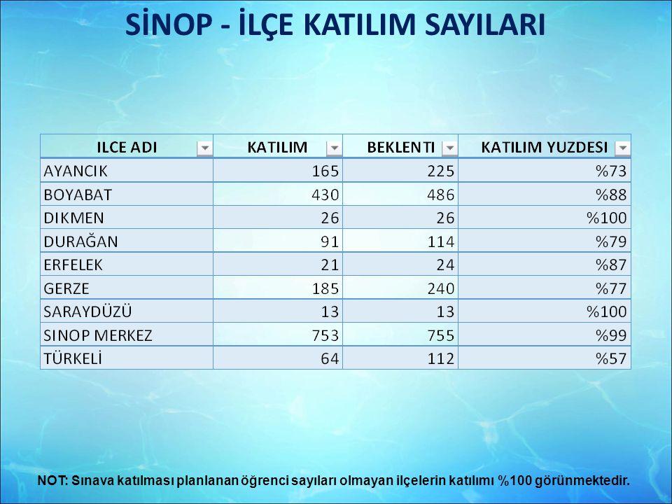 SİNOP - İLÇE KATILIM SAYILARI NOT: Sınava katılması planlanan öğrenci sayıları olmayan ilçelerin katılımı %100 görünmektedir.