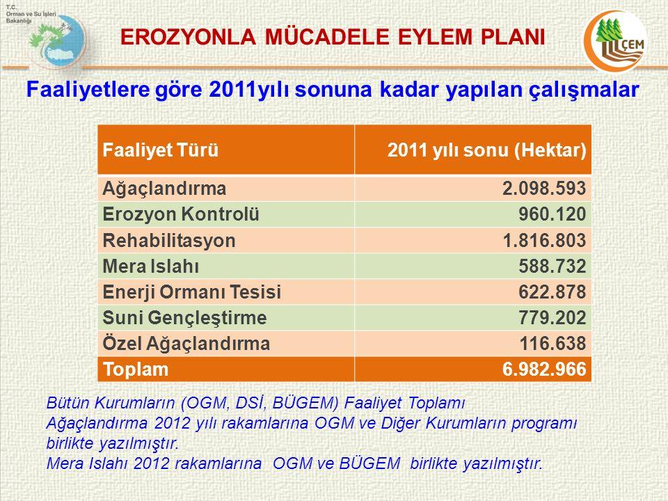Faaliyetlere göre 2011yılı sonuna kadar yapılan çalışmalar Faaliyet Türü2011 yılı sonu (Hektar) Ağaçlandırma2.098.593 Erozyon Kontrolü960.120 Rehabilitasyon1.816.803 Mera Islahı588.732 Enerji Ormanı Tesisi622.878 Suni Gençleştirme779.202 Özel Ağaçlandırma116.638 Toplam6.982.966 EROZYONLA MÜCADELE EYLEM PLANI Bütün Kurumların (OGM, DSİ, BÜGEM) Faaliyet Toplamı Ağaçlandırma 2012 yılı rakamlarına OGM ve Diğer Kurumların programı birlikte yazılmıştır.