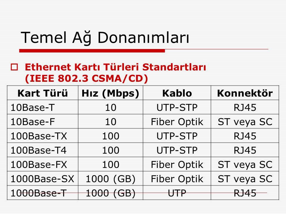 Temel Ağ Donanımları  Ethernet Kartı Türleri Standartları (IEEE 802.3 CSMA/CD) Kart TürüHız (Mbps)KabloKonnektör 10Base-T10UTP-STPRJ45 10Base-F10Fibe