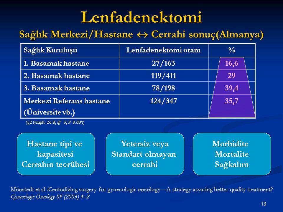 13 Sağlık KuruluşuLenfadenektomi oranı% 1. Basamak hastane27/16316,6 2. Basamak hastane119/41129 3. Basamak hastane78/19839,4 Merkezi Referans hastane