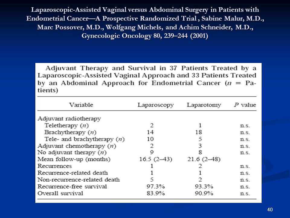 40 Laparoscopic-Assisted Vaginal versus Abdominal Surgery in Patients with Endometrial Cancer—A Prospective Randomized Trial, Sabine Malur, M.D., Marc