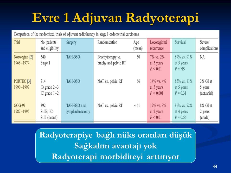 44 Evre 1 Adjuvan Radyoterapi Radyoterapiye bağlı nüks oranları düşük Sağkalım avantajı yok Radyoterapi morbiditeyi arttırıyor