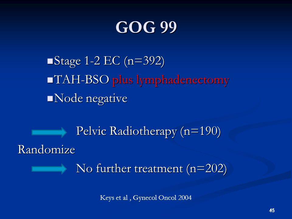 45 GOG 99 Stage 1-2 EC (n=392) Stage 1-2 EC (n=392) TAH-BSO plus lymphadenectomy TAH-BSO plus lymphadenectomy Node negative Node negative Pelvic Radio