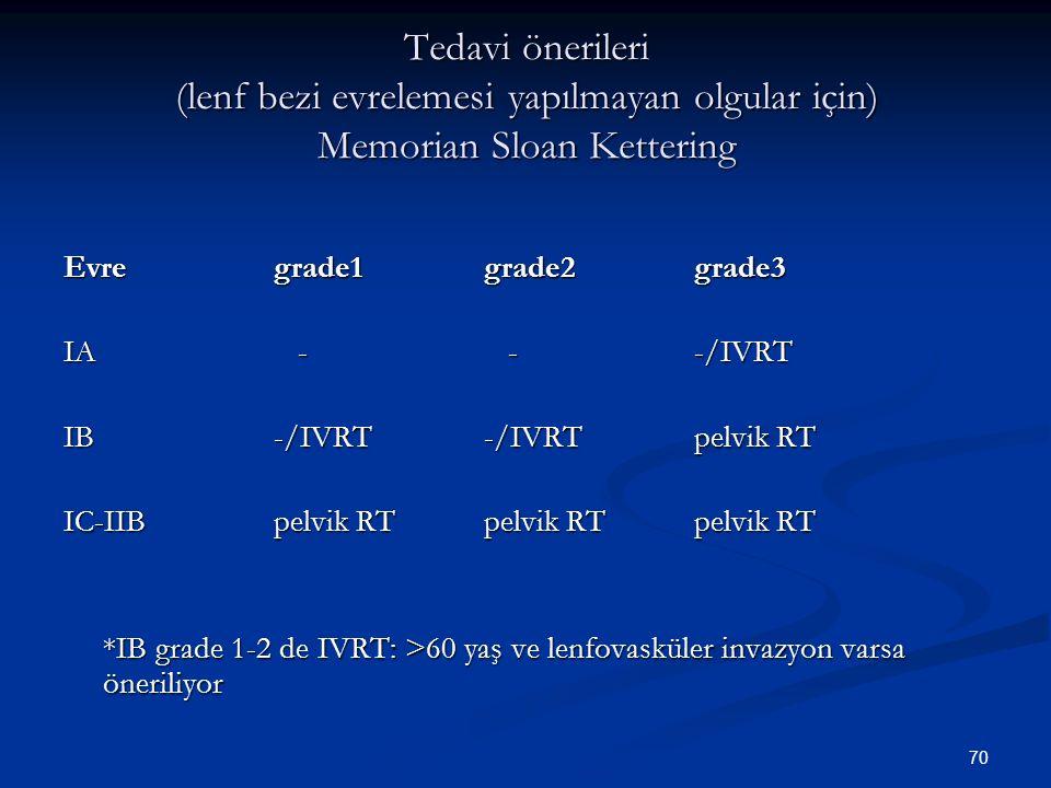 70 Tedavi önerileri (lenf bezi evrelemesi yapılmayan olgular için) Memorian Sloan Kettering Evregrade1grade2grade3 IA - --/IVRT IB-/IVRT-/IVRTpelvik R