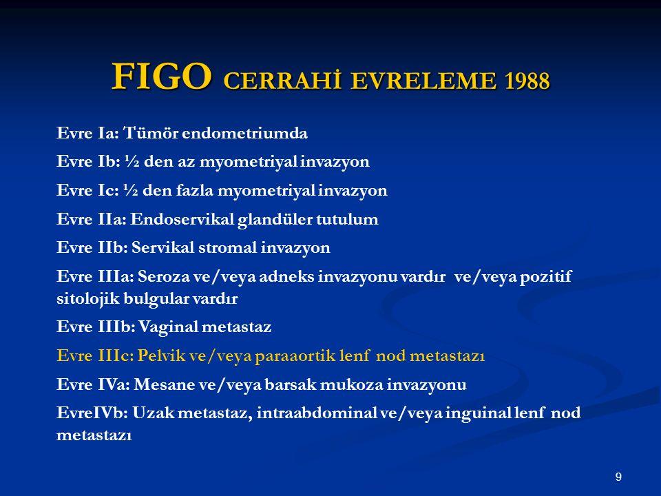 9 FIGO CERRAHİ EVRELEME 1988 Evre Ia: Tümör endometriumda Evre Ib: ½ den az myometriyal invazyon Evre Ic: ½ den fazla myometriyal invazyon Evre IIa: E
