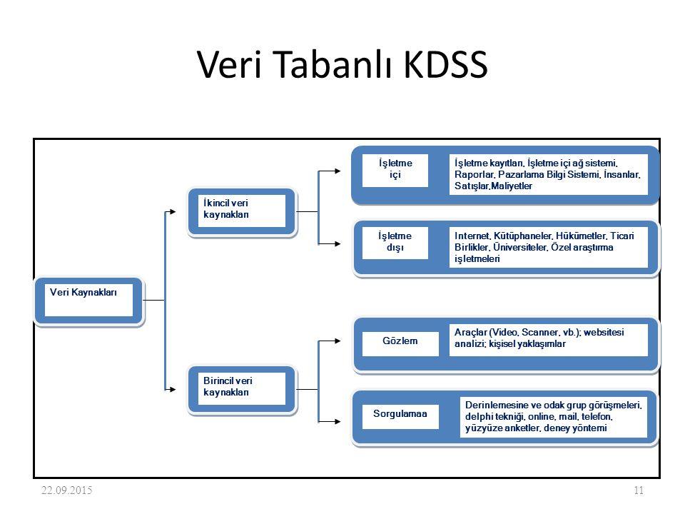 Veri Tabanlı KDSS 22.09.201511 İkincil veri kaynakları Veri Kaynakları Birincil veri kaynakları İşletme içi İşletme kayıtları, İşletme içi ağ sistemi,
