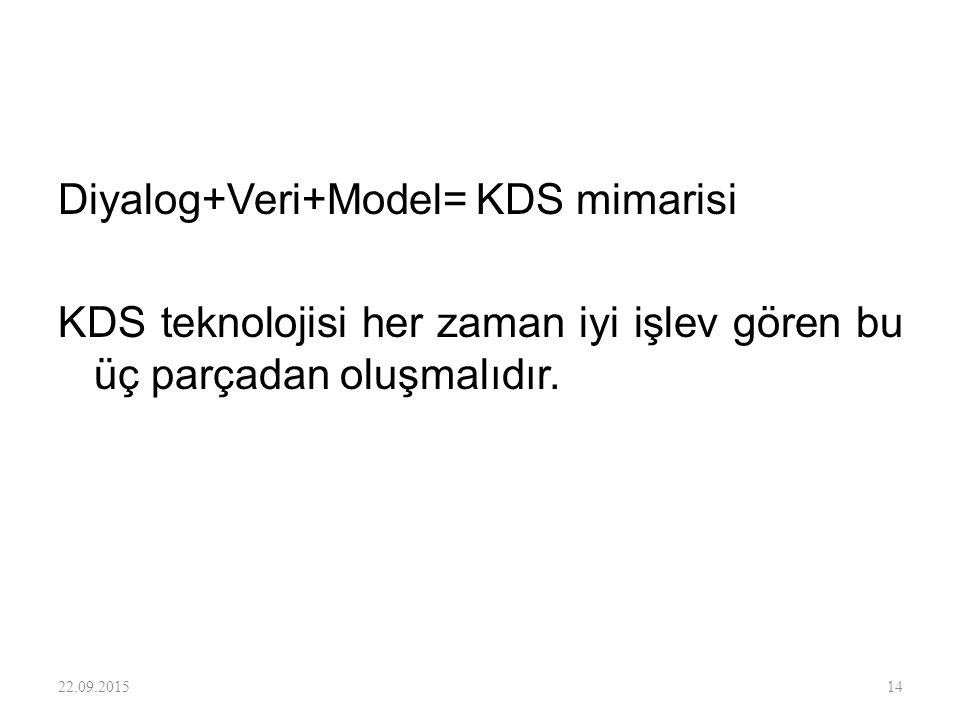 Diyalog+Veri+Model= KDS mimarisi KDS teknolojisi her zaman iyi işlev gören bu üç parçadan oluşmalıdır. 22.09.201514