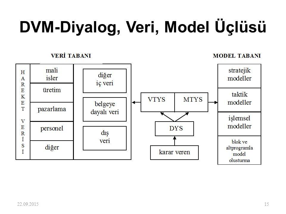 DVM-Diyalog, Veri, Model Üçlüsü 22.09.201515